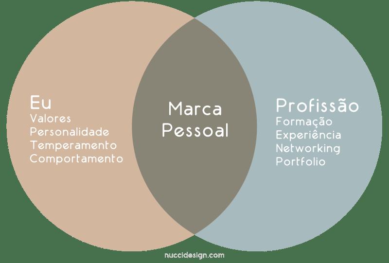 diagrama da marca pessoal